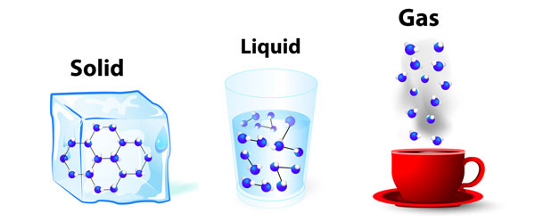 Matter Solid Liquid Gas States | 2017 - 2018 Best Cars Reviews